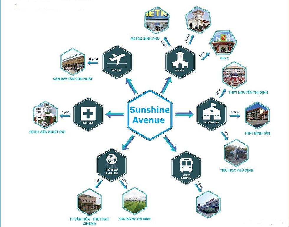 Tiện ích kết nối khu vực của Căn hộ Sunshine Avenue