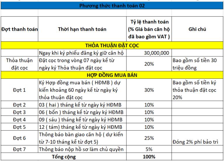 phuong thuc thanh toan can ho Saigon Intela Binh Chanh so 02